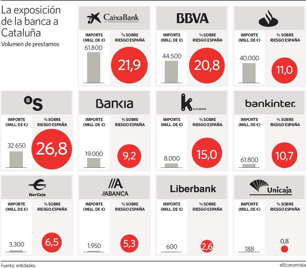 Los principales bancos abandonan Cataluña 2