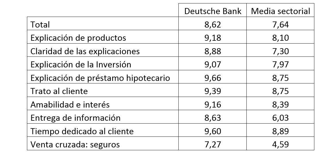 Resultados del Estudio de Calidad Objetiva Sectorial