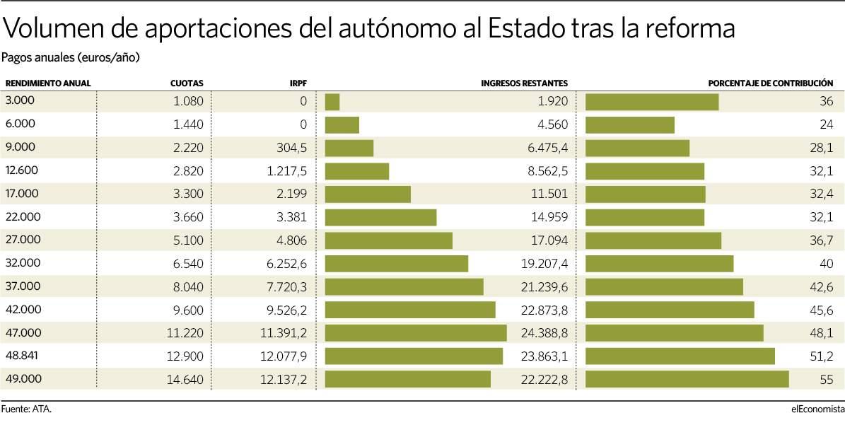 180521 autonomos - Los autónomos con rentas altas pagarán al Estado un 50% de sus ingresos