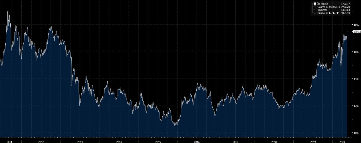 Evolución de la onza de oro en el mercado de materias primas (en dólares)