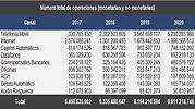En 2020 se realizaron cerca de 10 mil millones de operaciones en el sistema financiero
