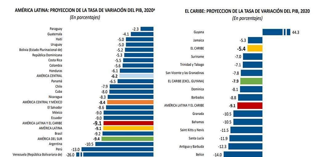 Economía de América Latina y el Caribe caerá -9,1% en 2020 ...