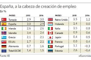 Leve mejora en el mercado laboral de la OCDE