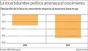 La incertidumbre política amenaza el crecimiento