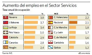 Navarra, la comunidad con mayor tasa de ocupación