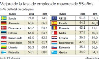 España, entre los países con más mayores sin empleo