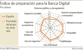 Hacia la banca electrónica