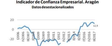 La crisis de Cataluña lastra la confianza de los empresarios aragoneses