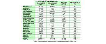 Aragón suma casi 10.000 autónomos extranjeros