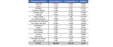El mes de marzo trajo más de 5.000 empleos a Aragón
