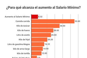 ¿Para qué alcanza el aumento de 8 pesos al salario mínimo?