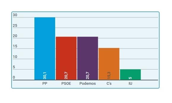 PP y Cs rozan la mayoría el 26J