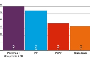 El PP ya no logra liderar Valencia
