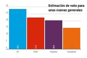 Encuesta: mal Rajoy e Iglesias