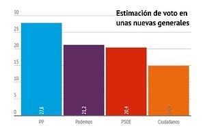 Encuesta: PP y PSOE se estrellan