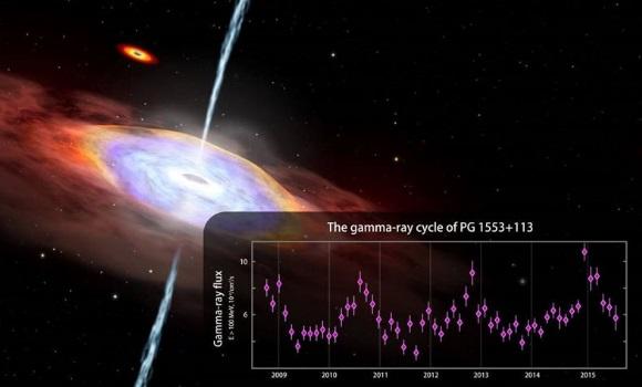 Resultado de imagen de Gran emisión´çon de rayos gamma