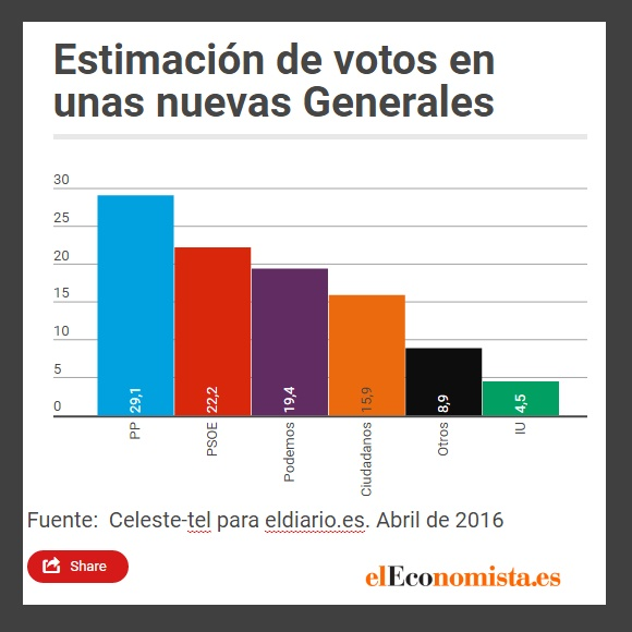 Infogram-Estimacion-voto-2016-abril-ok.jpg