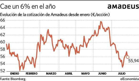 https://s03.s3c.es/imag/_v0/583x339/c/a/1/280721-Amadeus.jpg
