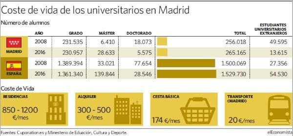 Ser universitario en madrid cuesta euros al a o - Cursos universitarios madrid ...