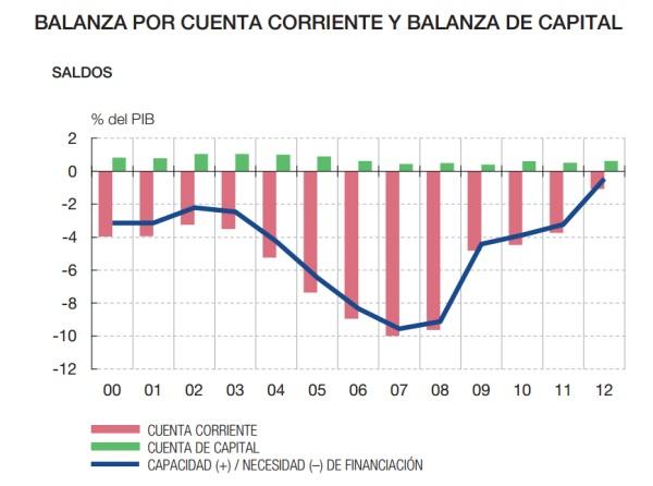 El indicador que prevé con antelación las crisis económicas