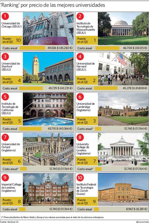 Cuánto cuestan las mejores universidades del mundo?