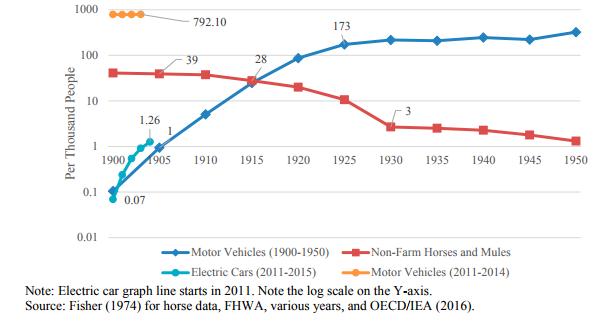Resultado de imagen de El FMI ve el petróleo a 15 dólares en 2040 si el coche eléctrico triunfa