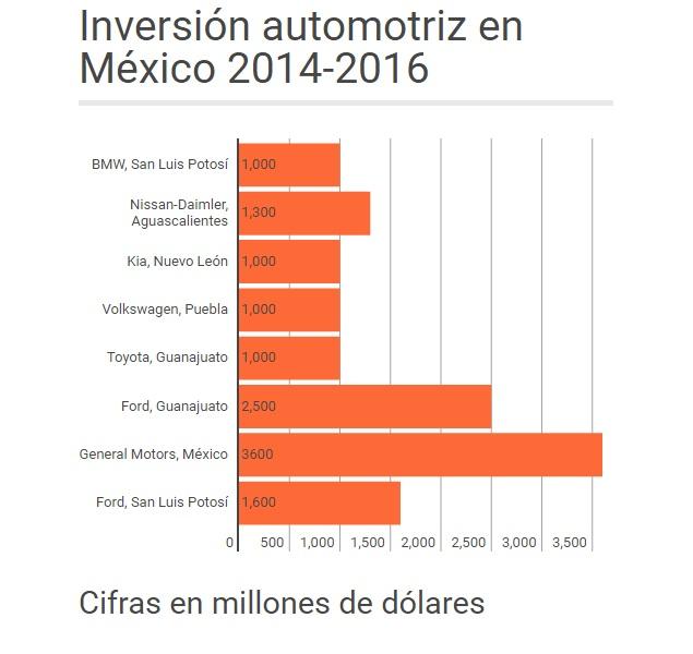 7 Datos Que Debes Saber Sobre La Industria Automotriz En