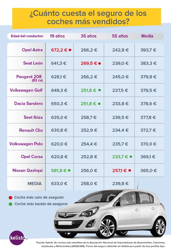 Los coches del 39 top ventas 39 m s caros de asegurar en espa a - Seguro de coche para 6 meses ...
