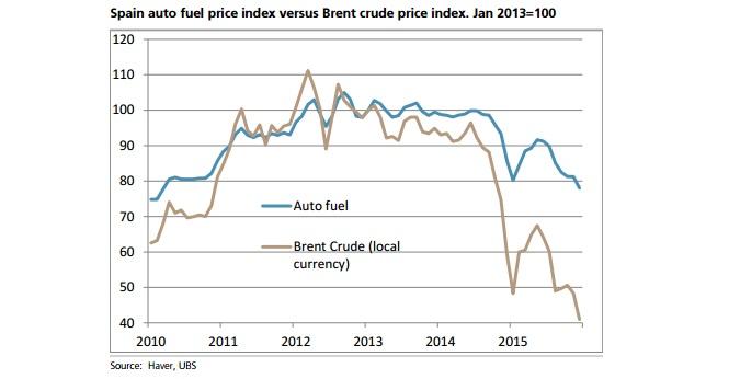 20fced62d0b4 Mientras que en EEUU el petróleo ha caído desde 2013 hasta diciembre de  2015 un 66%