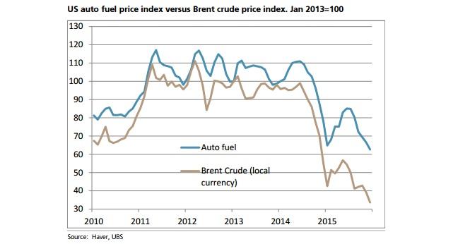 faf30d3ee33d Los impuestos también pueden ser el factor clave a la hora de explicar por  qué los precios de la gasolina y el gasóleo han bajado más en España que en  ...