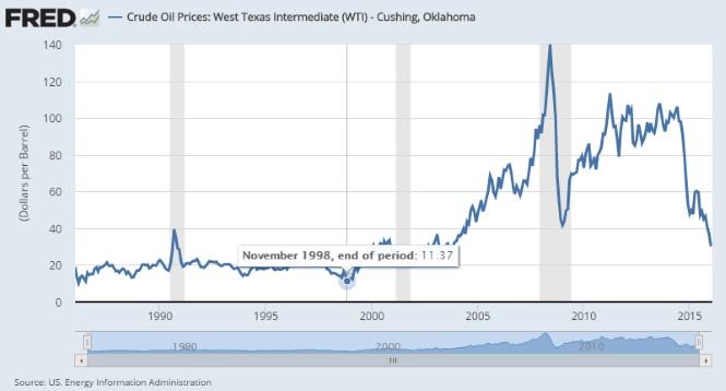 El precio del petroleo desciende en diciembre