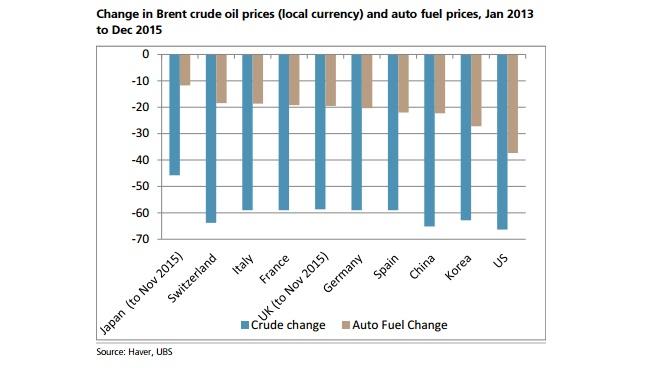 bdd48af0779e Lo interesante de este informe de UBS es que muestra la caída del precio  del petróleo ponderando el factor divisa