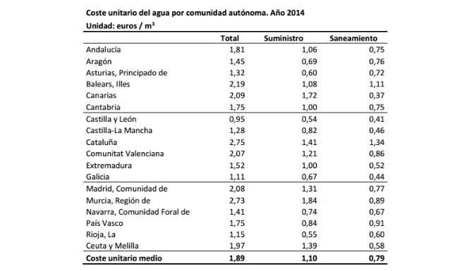 El precio del agua se ha duplicado en los ltimos 10 a os for Cuantas tilapias por metro cubico