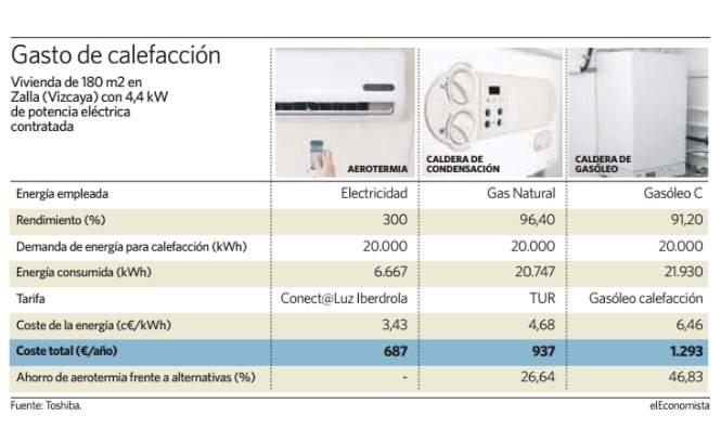 Calefaccion mas economica para un piso materiales de - Tipos de calefaccion economica ...