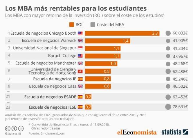 Los Mba Mas Rentables Del Mundo Para Los Estudiantes Eleconomista Es