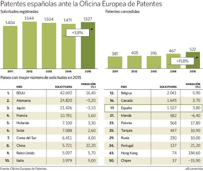 Entornoeconomico las patentes espa olas en la oficina for Oficina europea de patentes