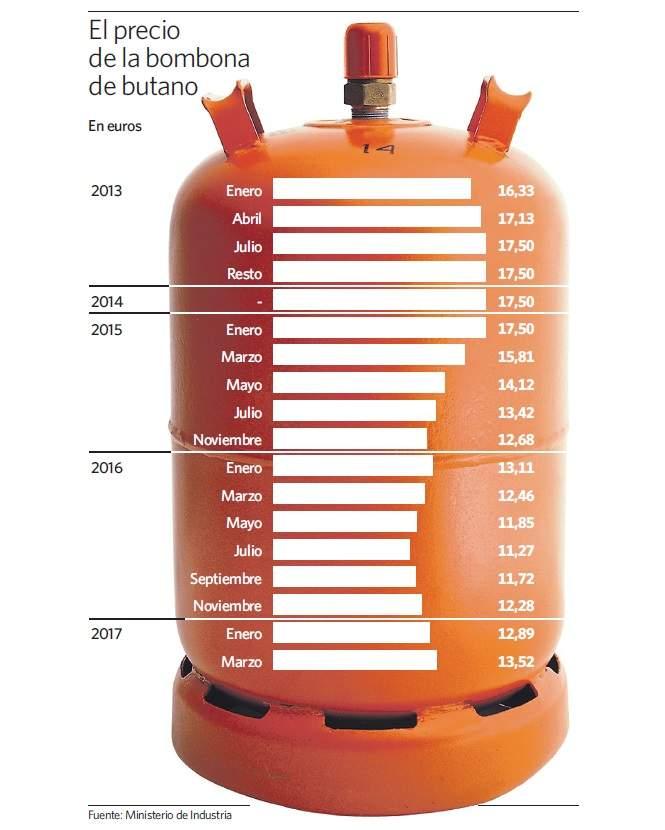 El butano sube otro 5 y suma un aumento del 20 en nueve - Precio estufas de butano ...