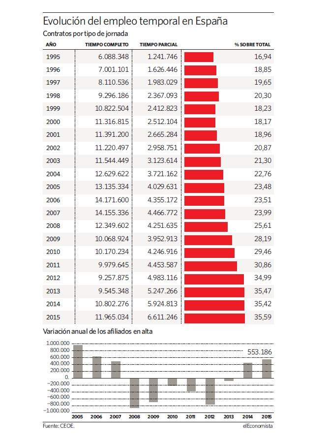 """Pensiones, jubilad@s. Continuidad en el """"damos y quitamos"""". Aumento de la privatización. La OCDE y el FMI por disminuirlas, retrasarlas...   - Página 5 Empleo-temporal-espana-evolucion"""