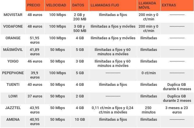 ada268ddca1ac Telefónica ofrece fibra óptica simétrica a una velocidad de 100 Mpbs y dos  líneas móviles con su pack de Fusión más asequible