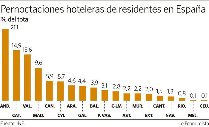 Los visitantes extranjeros prefieren Canarias