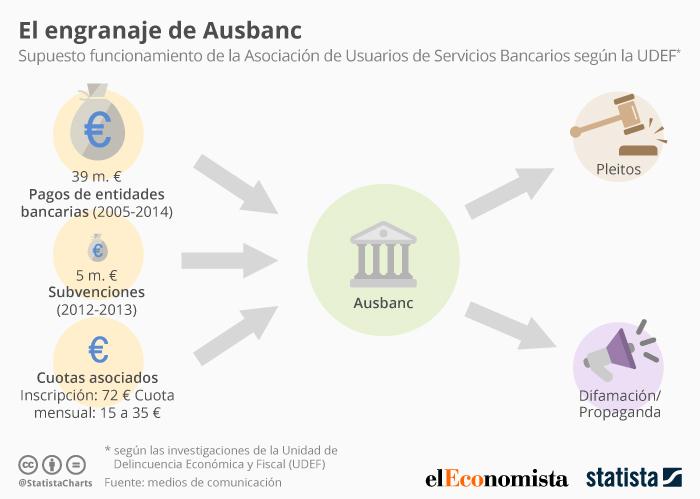 Liberbank bmn y sabadell pagaron a ausbanc 5 millones for Bmn clausula suelo 2016