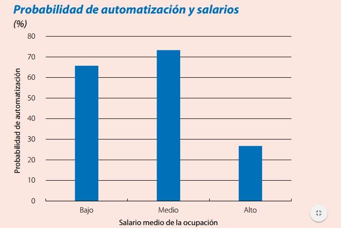 La Cuarta Revolución Industrial en España: el 43% de los empleos ...
