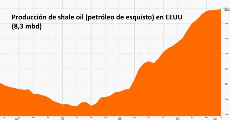 produccion-shale-oil.jpg