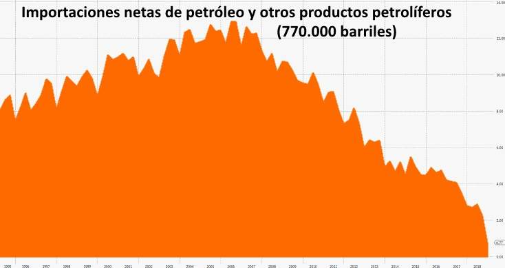 importaciones-netas-petroleo-otros-petroliferos.jpg
