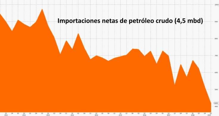 importaciones-netas-petroleo-crudo.jpg