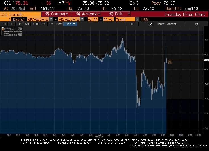 Volatilidad tras el anuncio de Trump. / Fuente Bloomberg