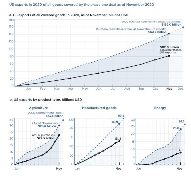 Guerra comercial, proteccionismo. El FMI retira su compromiso contra el proteccionismo tras las presiones de EEUU. - Página 10 ChinaEEUU
