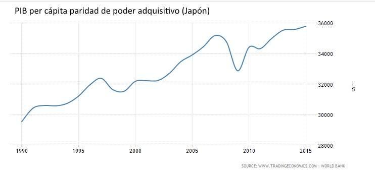 es una variable ms apropiada para medir el progreso econmico de los ciudadanos siempre y cuando la desigualdad de la renta no sea extrema en japn