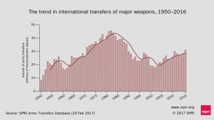 Producción y comercio de armamento. Un negocio en alza. - Página 4 Armas