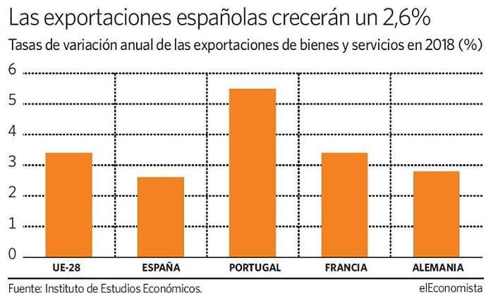 3d49833e9918f El gráfico del día  las exportaciones españolas crecerán un 2
